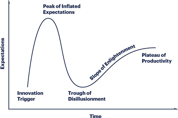 researchmethodology-illustration-hype-cycle